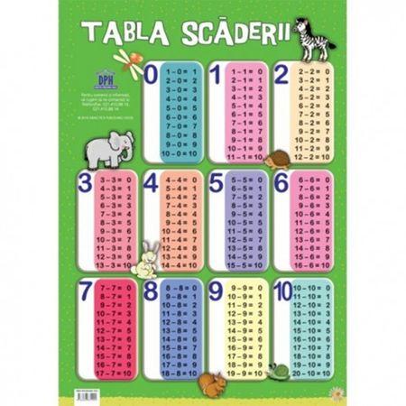 Plansa tabla scaderii, poster tabla scaderii, invaa scadere, planse educative copii, planse gradinita