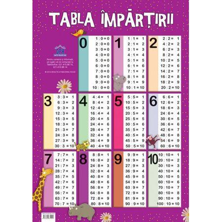 Plansa tabla impartirii, poster tabla impartirii, invata impartirea, planse educative copii, planse gradinita